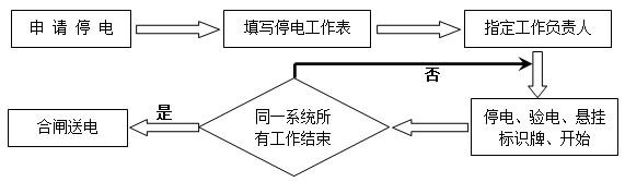 广州市东诚机电有限公司,工业设备安装,钢结构安装,与